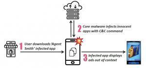 Agent Smith Virus क्या है | एजेंट स्मिथ की पूरी जानकारी